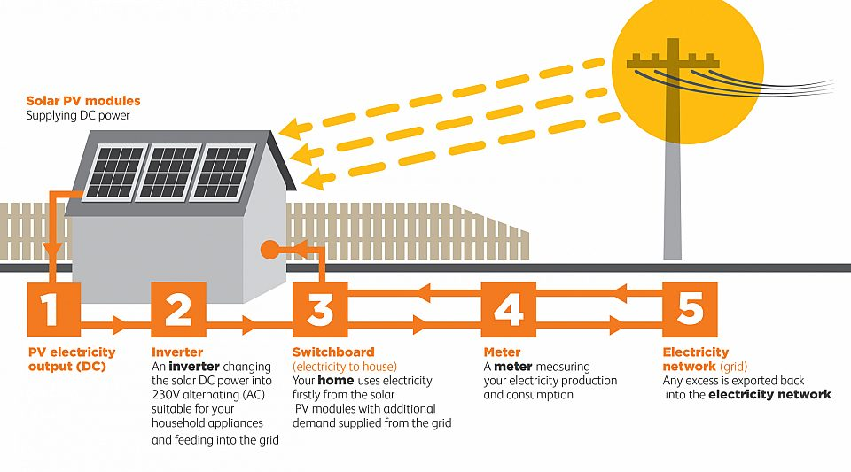 Diagram showing how solar works from sun to electricity